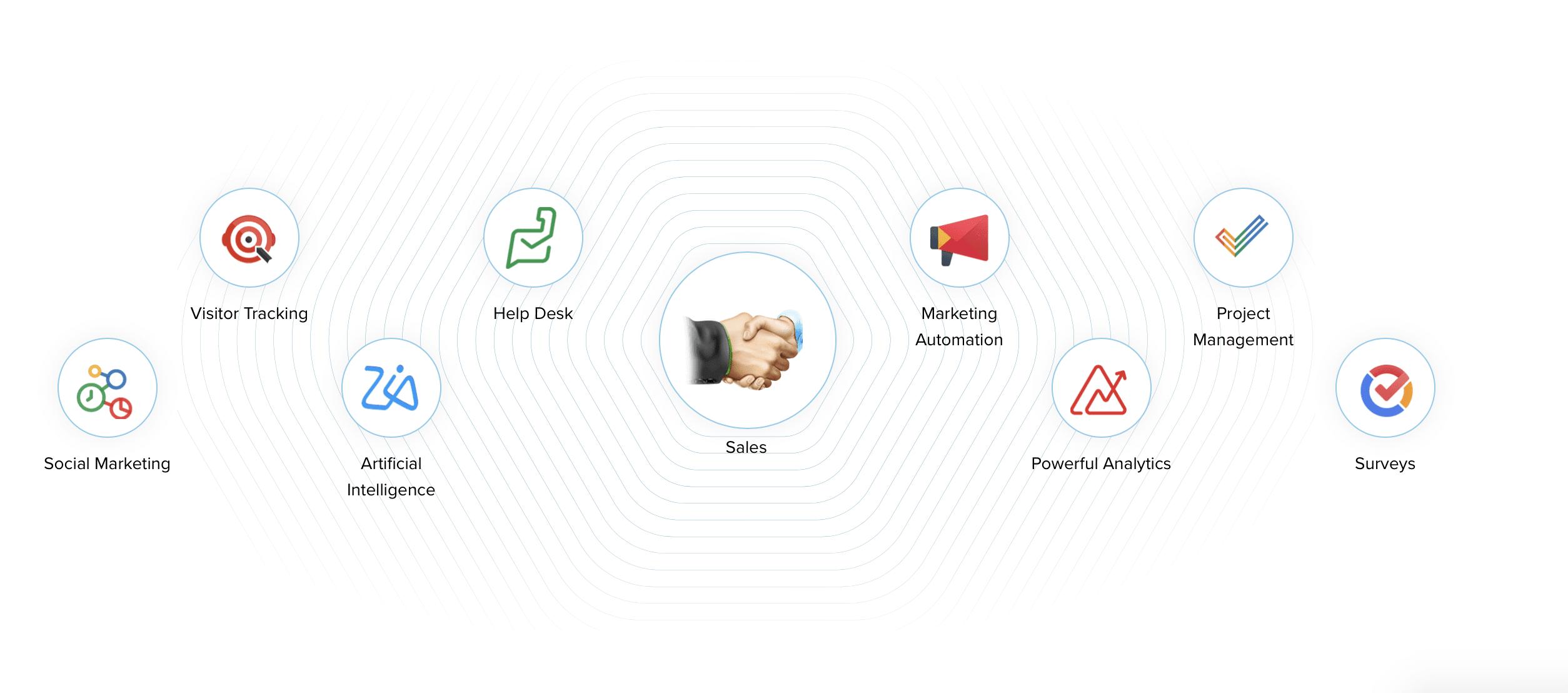 Zoho CRM Setup & Management Snapshot